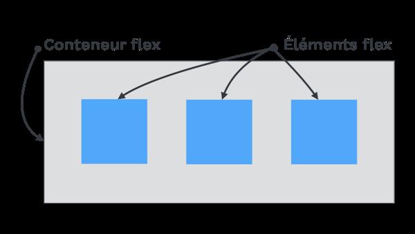 Illustration de la relation entre le conteneur-flex et les éléments-flex