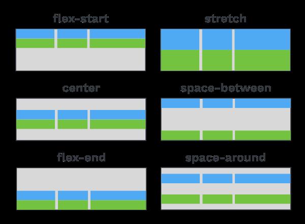 Illustration des valeurs de align-content