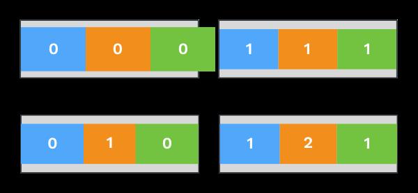 Illustration de valeurs de la propriété flex-shrink