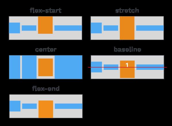 Illustration de valeurs de la propriété align-self