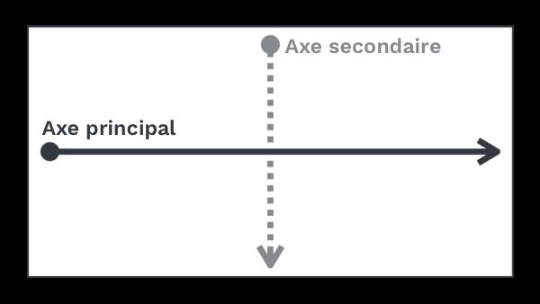 Illustration des axes par défaut