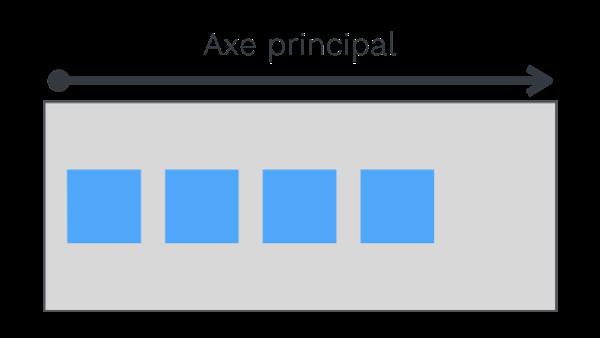 Illustration de l'axe principal par défaut