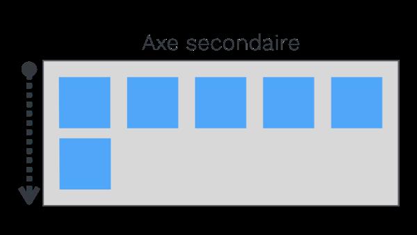 Illustration de l'axe secondaire par défaut