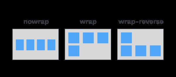 Illustration des valeurs de flex-wrap