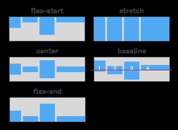 Illustration des valeurs de align-items