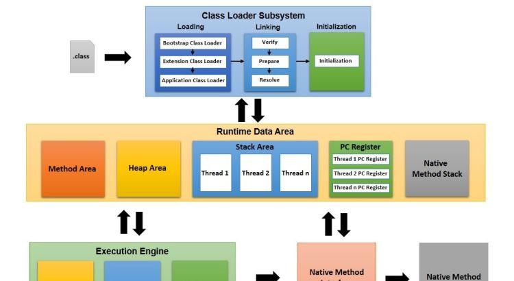 Java Virtual Machine là gì? Kiến trúc thiết kế của máy ảo Java.