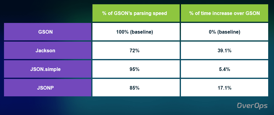 Benkmark tập tin small Json theo tỉ lệ %
