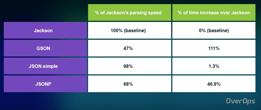 Benkmark tập tin big Json theo tỉ lệ %