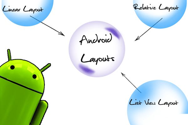 Các loại layout trong android