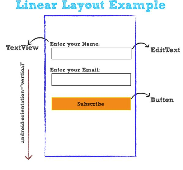 Linnear Layout Trong Android
