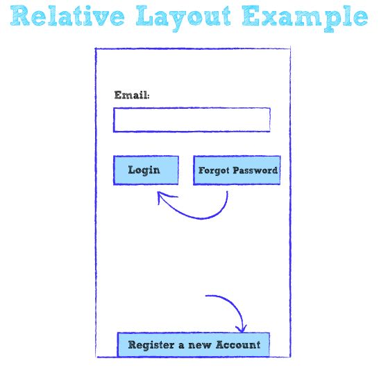 Relative Layout trong Android