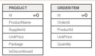 Bảng dữ liệu SQL mẫu