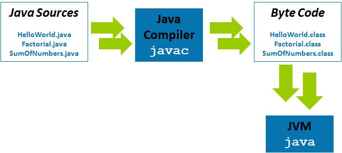 Chu trình hoạt động của một lớp trong java