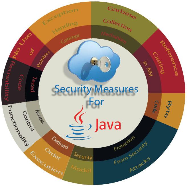 Java là ngôn ngữ lập trình an toàn