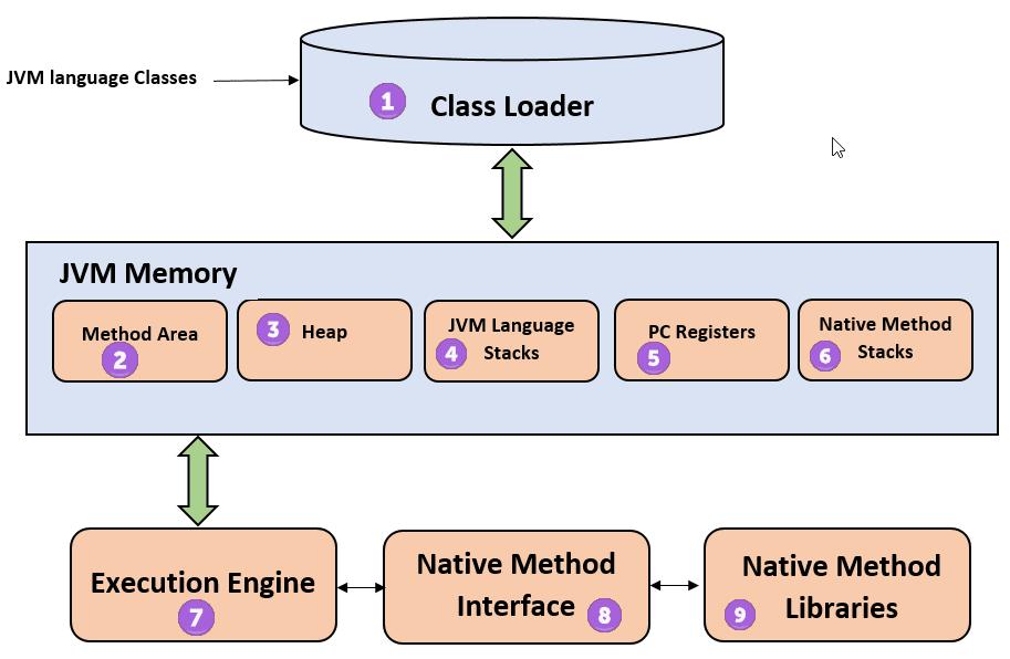Kiến trúc Java Virtual Machine