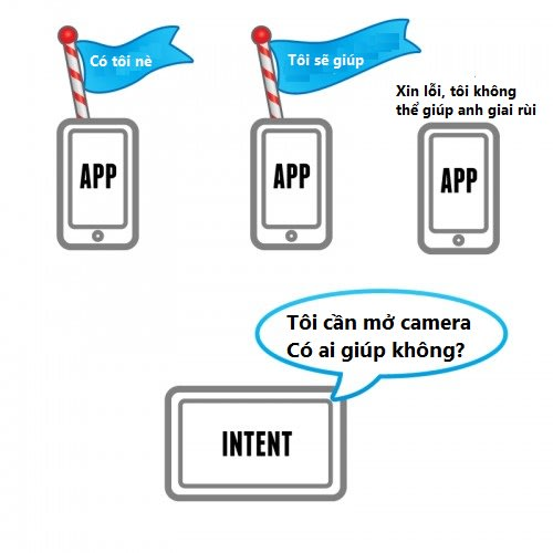 Intent trong Android