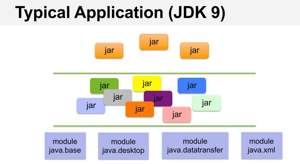 java JDK 9