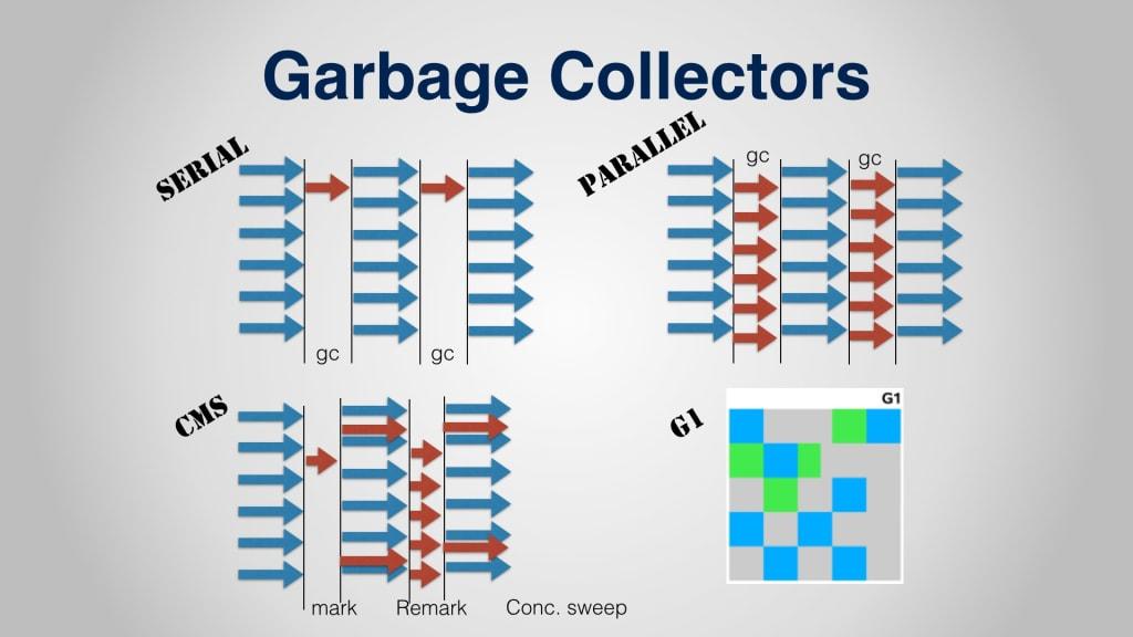 Trình thu gom rác của ngôn ngữ Java