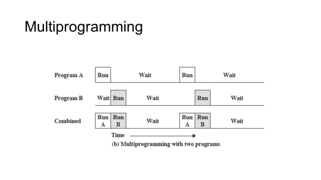 Lập trình đa luồng Multiprogramming
