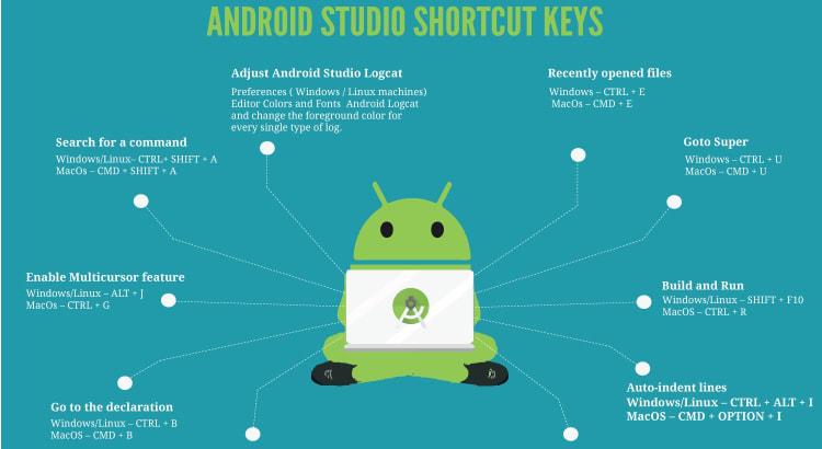 Các phím tắt quan trọng trong Android Studio