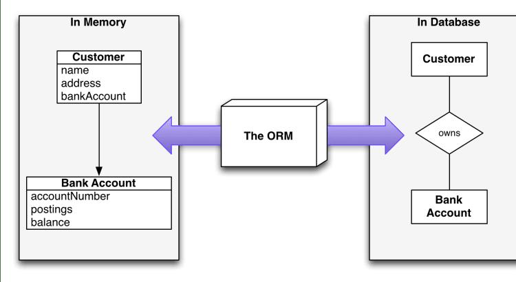 Các tính năng của ORM