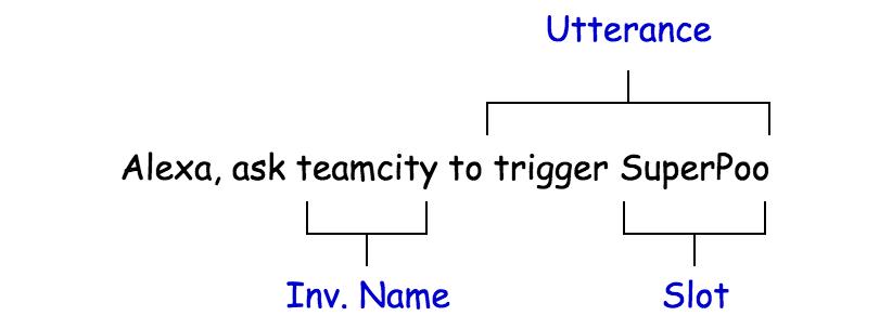 Using Alexa to trigger builds in TeamCity · d' dev panda ヽ