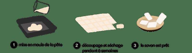 dessin représentant les étapes de fabrication du savon surgras Dans Ma Culotte selon la méthode de la saponification à froid