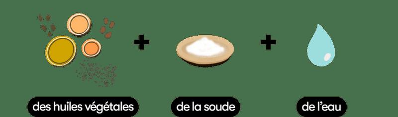 dessin composition du savon surgras Dans Ma Culotte