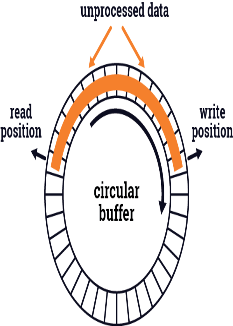 "A ""spectrum time machine"" enabled by a circular buffer with dynamic data reading"
