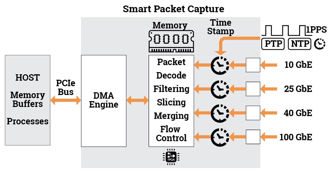 Smart Packet Capture Diagram