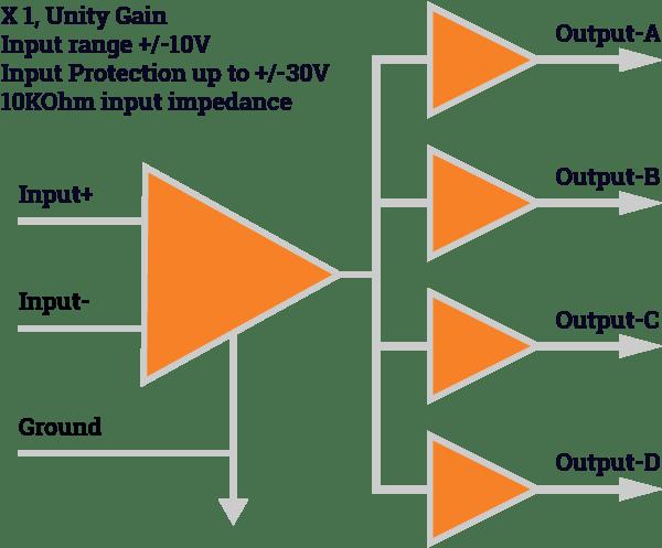 X 1, Unity Gain Input range +/-30V 10KOhm input impedance