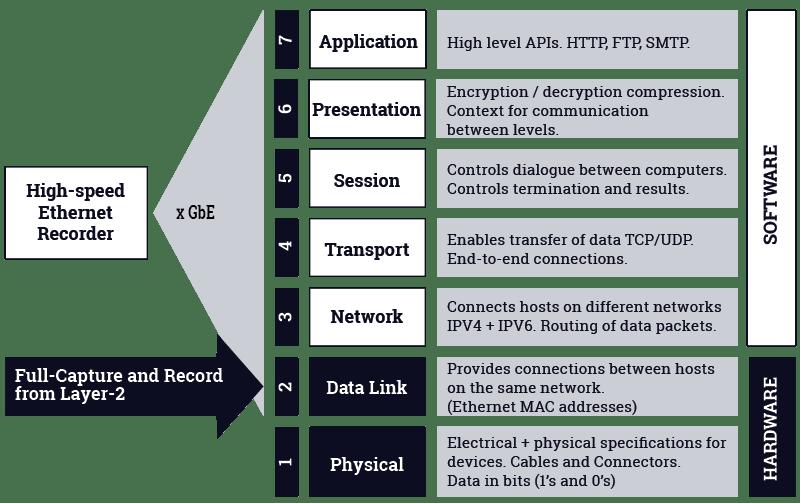 Protocol agnostic Ethernet recording solution