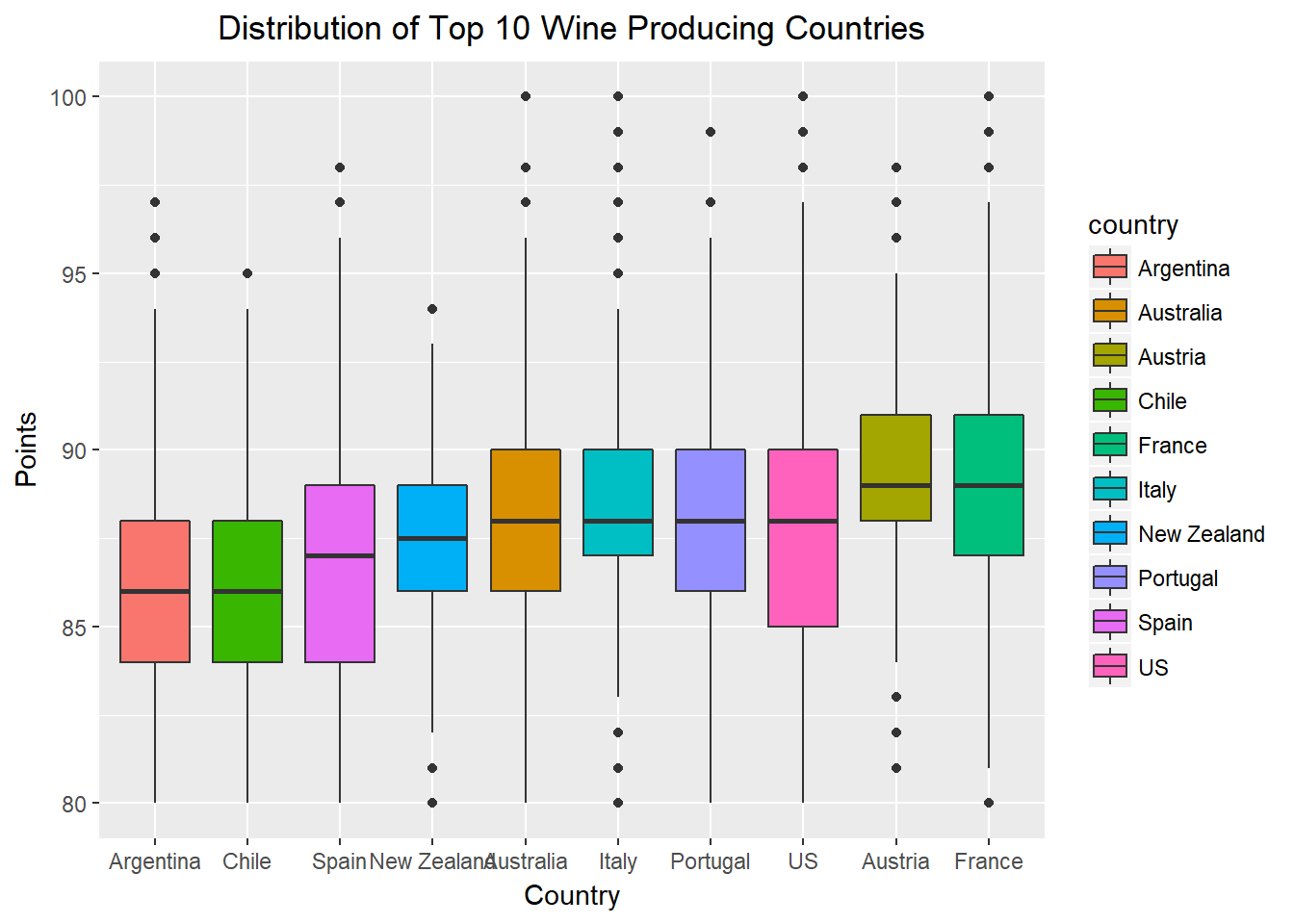 Top 10 Wine Image for Data Manipulation Blog