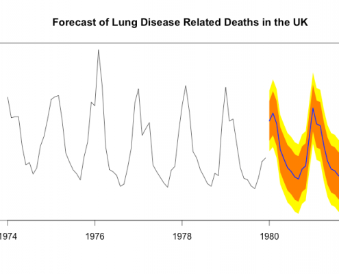R Package: Forecast of Lung Disease Related Deaths in the UK