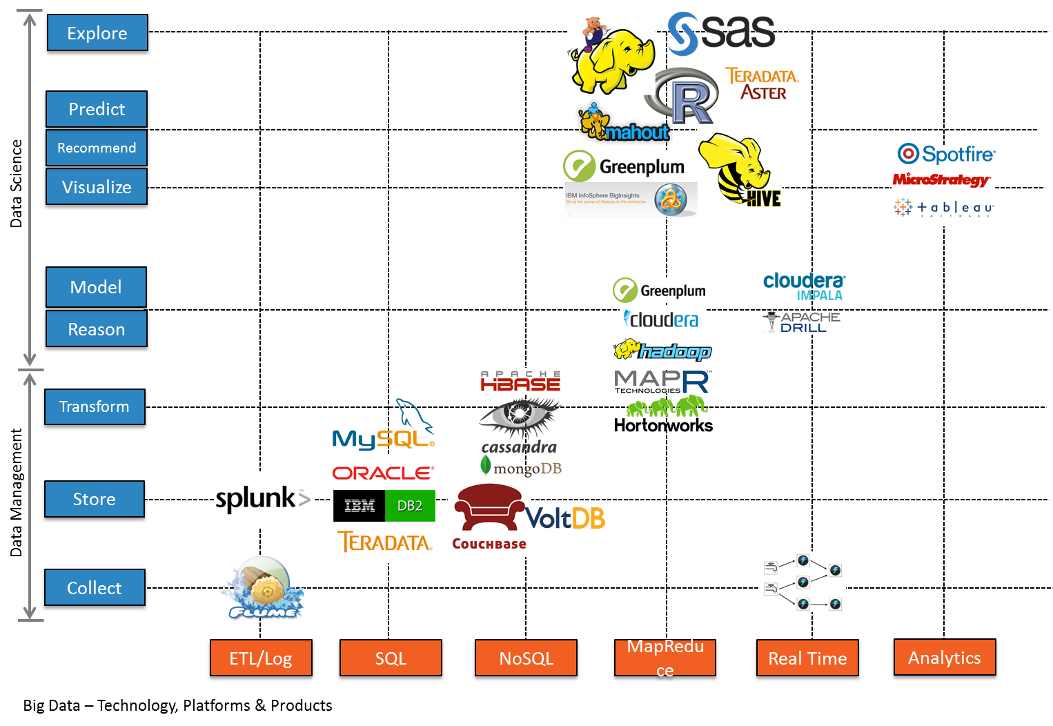 Big Data Technologies Platforms and Products Pipeline Image