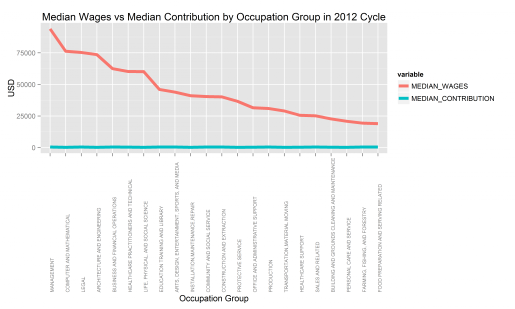 Image of Median Wages vs Median Contribution by Occupation Group in 2012 Cycle