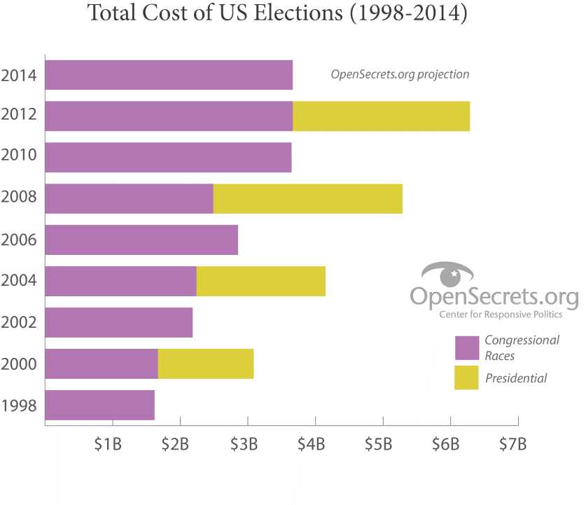 Image of Total Campaign Finance Cost of US elections from 1998 to 2014