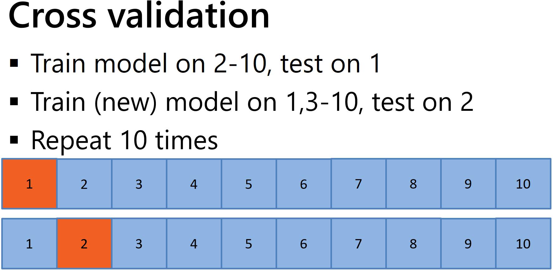 Model training and evaluation image Cross-validation