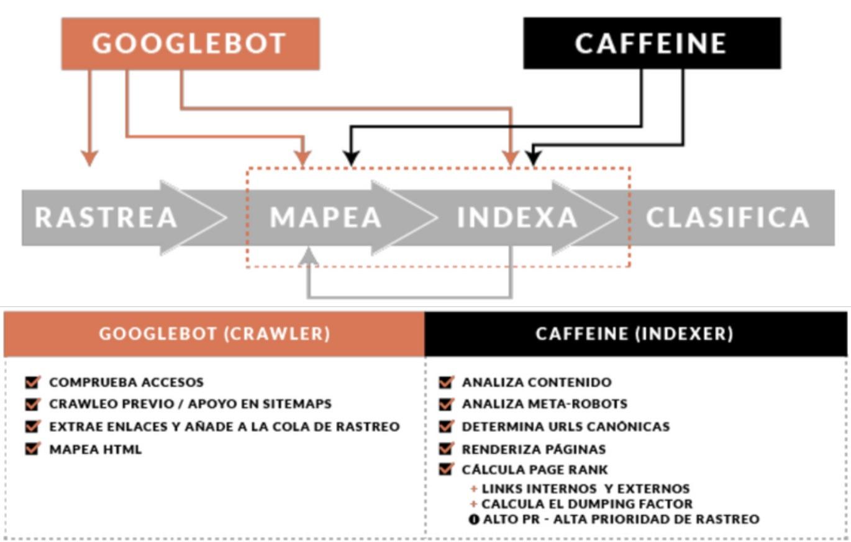 Google Bot y Google Caffeine