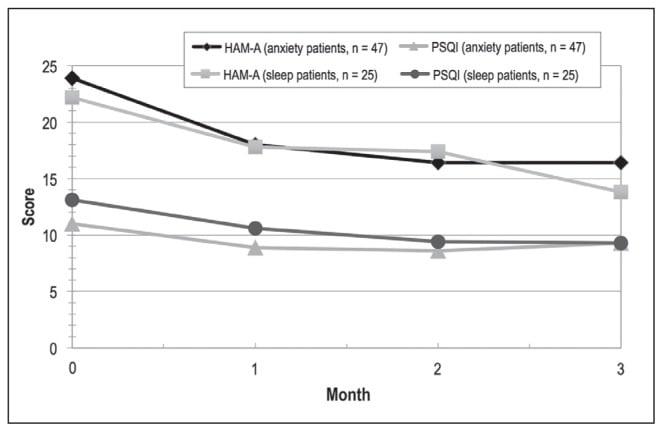 Klinická studie o účincích kanabidiolu na úzkost a spánek