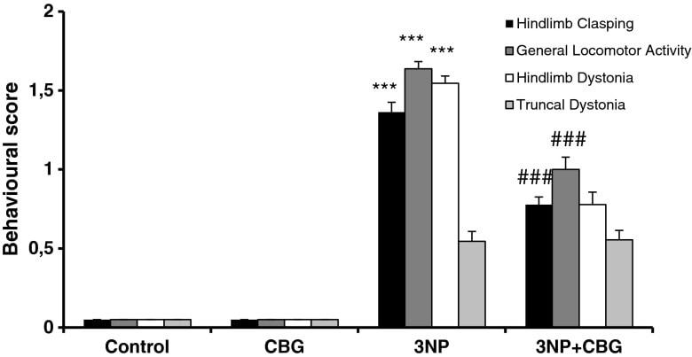 CBG a Huntingtonova choroba - změny chování po podání kanabigerolu