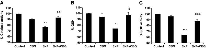 CBG a Huntingtonova choroba - vliv kanabigerolu na oxidačně stresové markery