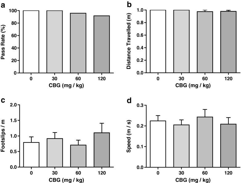 Kanabigerol (CBG) je nový, dobře tolerovaný stimulátor chuti k jídlu u předem nasycených krys, obrázek 1