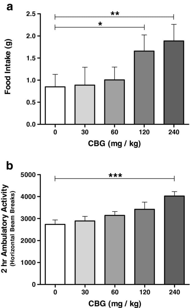 Kanabigerol (CBG) je nový, dobře tolerovaný stimulátor chuti k jídlu u předem nasycených krys - Obrázek 2