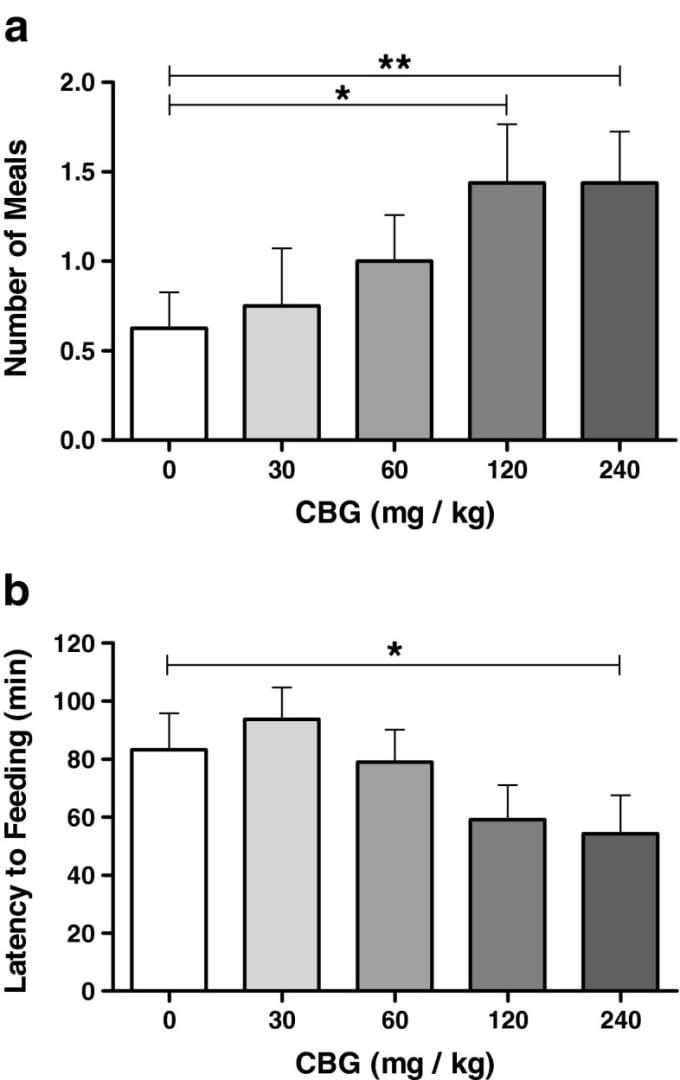 Kanabigerol (CBG) je nový, dobře tolerovaný stimulátor chuti k jídlu u předem nasycených krys - obrázek 3