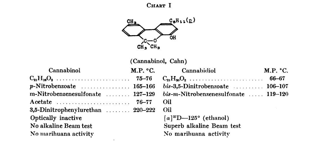 Marihuana, Roger Adams, 1942 - Kanabinol podle Cahna