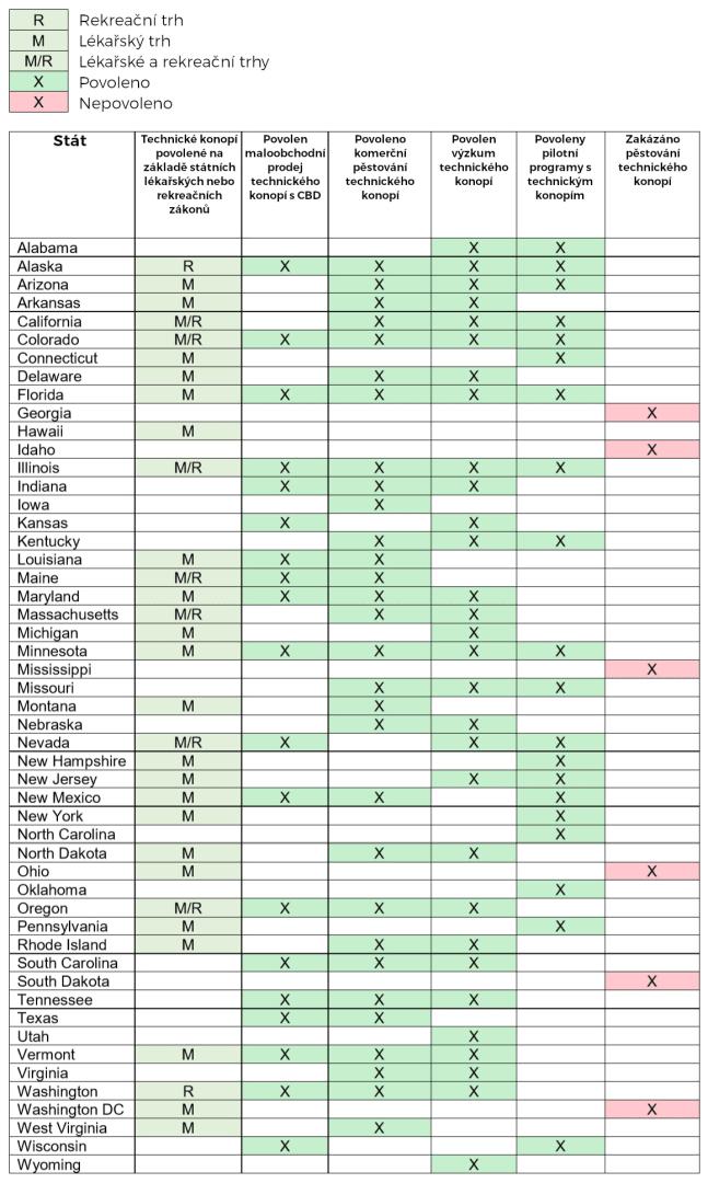 Legalizace CBD v USA 2019