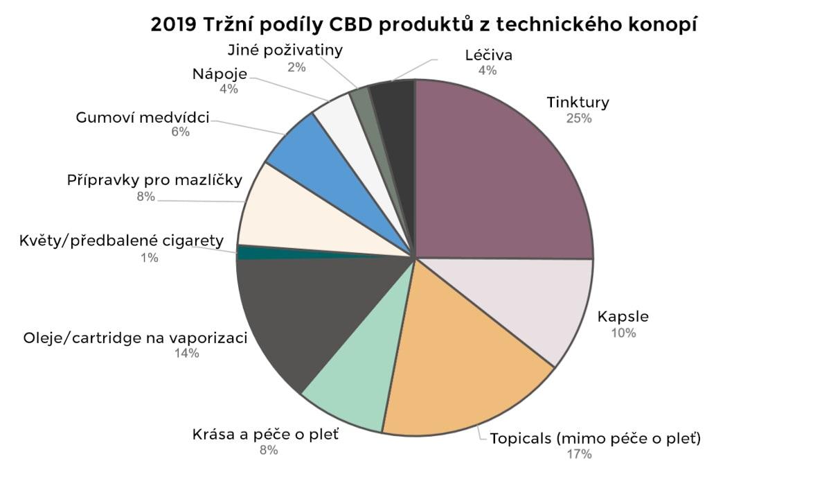 Tržní podíly CBD produktů z technického konopí roce 2019 v USA