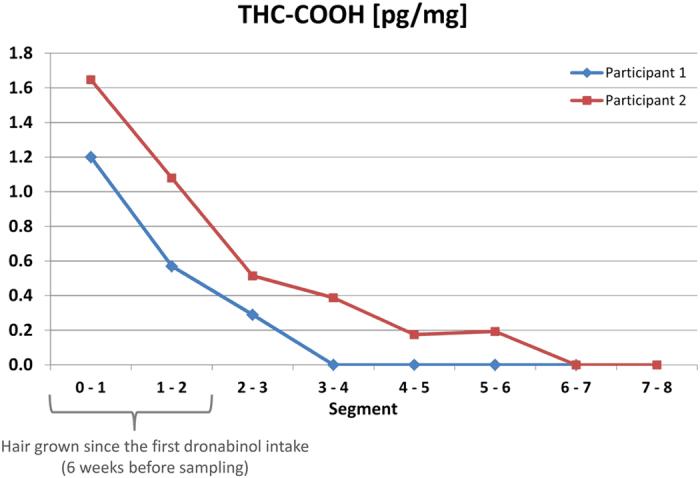 Distribuce THC-COOH podél vlasové šachty po aplikaci dronabinolu