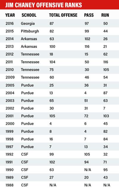 Jim Chaney - stats